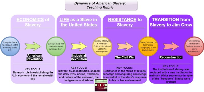 Dynamics of American Slavery